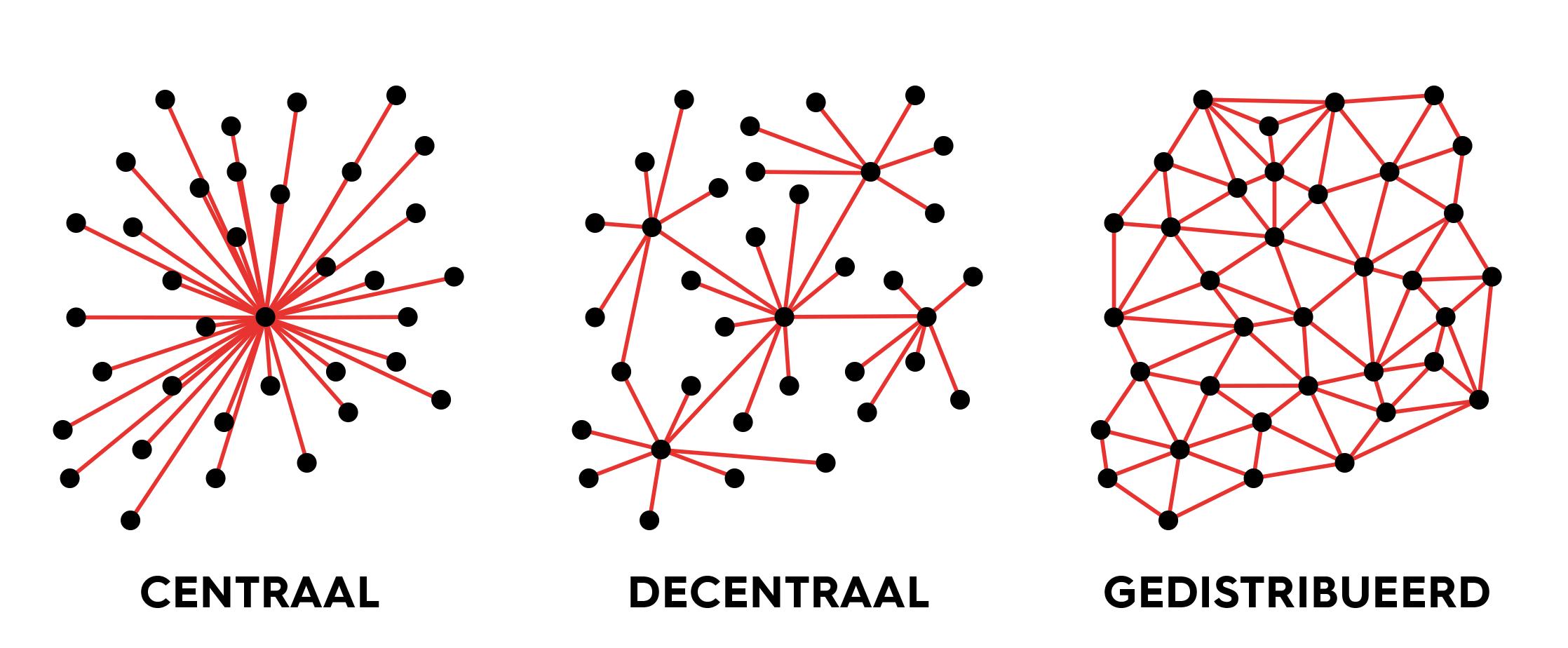 soorten blockchain, centraal, decentraal en gedistribueerd