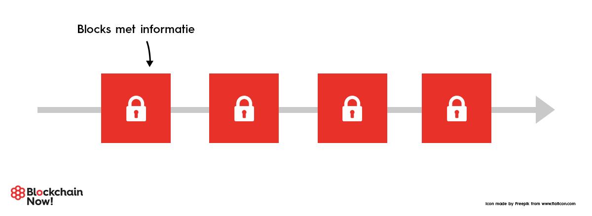 chain_blockchain_now